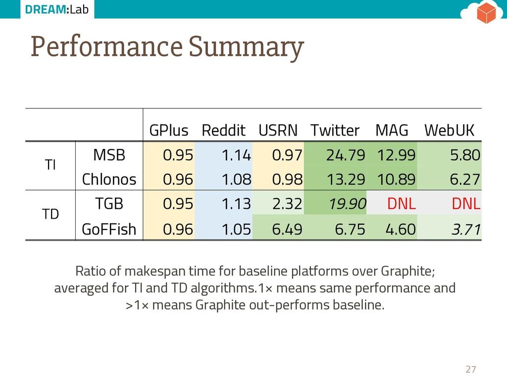 DREAM:Lab Performance Summary 27 GPlus Reddit U...