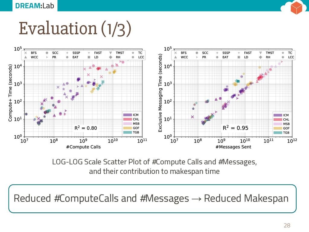 DREAM:Lab Evaluation (1/3) 28 LOG-LOG Scale Sca...