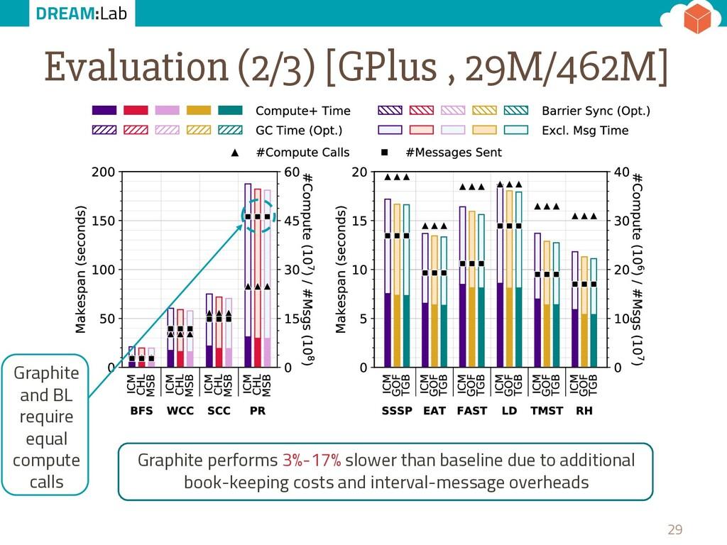 DREAM:Lab Evaluation (2/3) [GPlus , 29M/462M] 2...