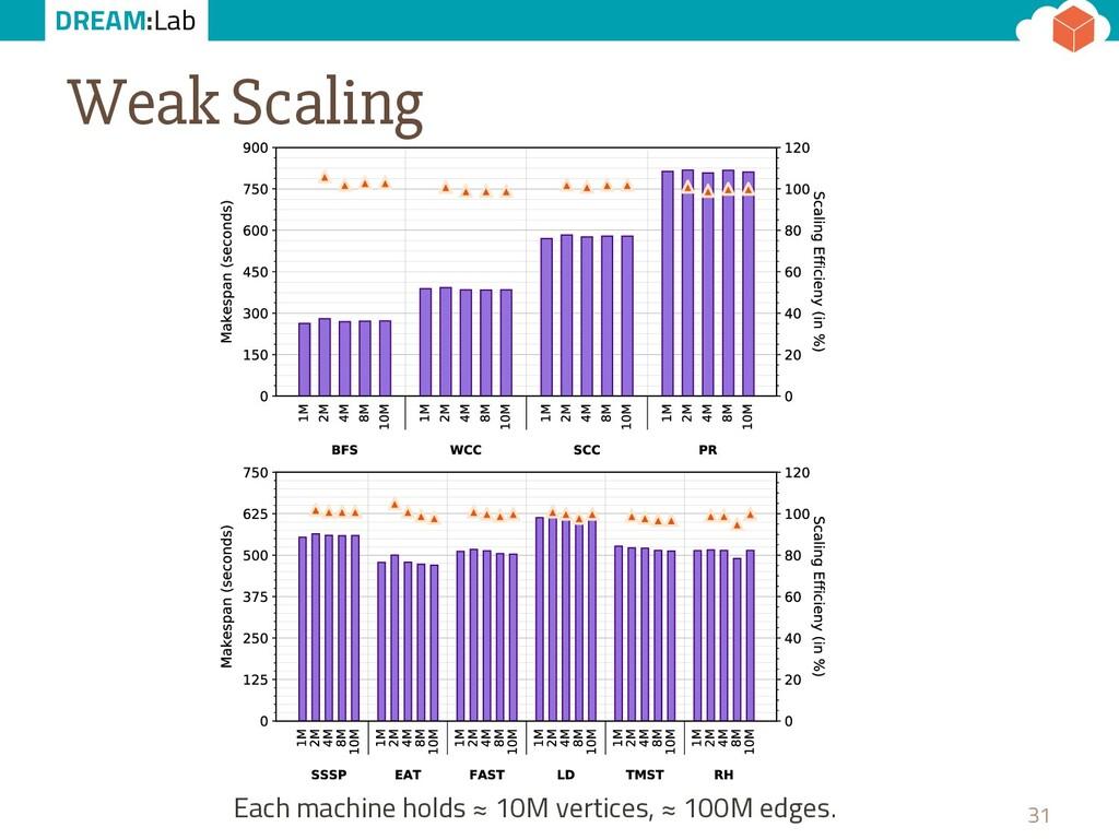 DREAM:Lab Weak Scaling 31 Each machine holds ≈ ...