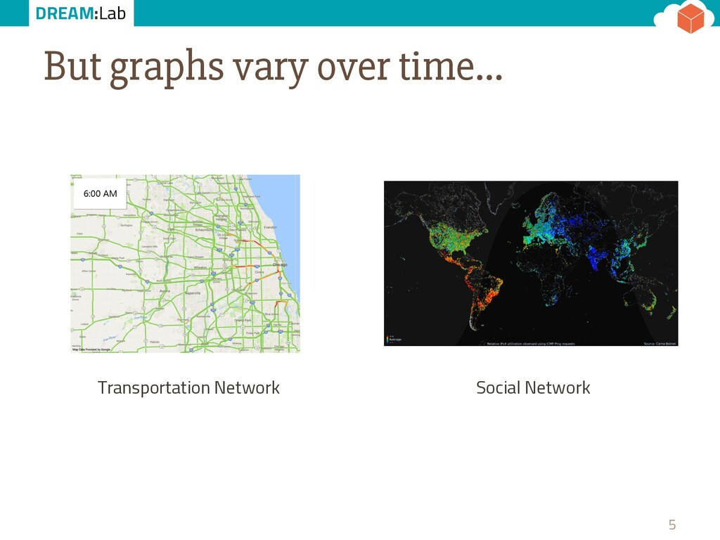 DREAM:Lab But graphs vary over time… 5 Transpor...