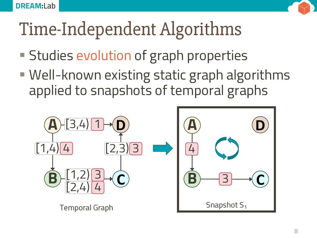 DREAM:Lab Time-Independent Algorithms § Studies...