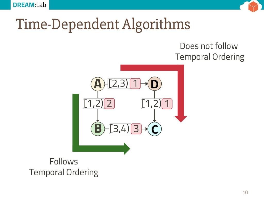 DREAM:Lab Time-Dependent Algorithms 10 B D A [2...