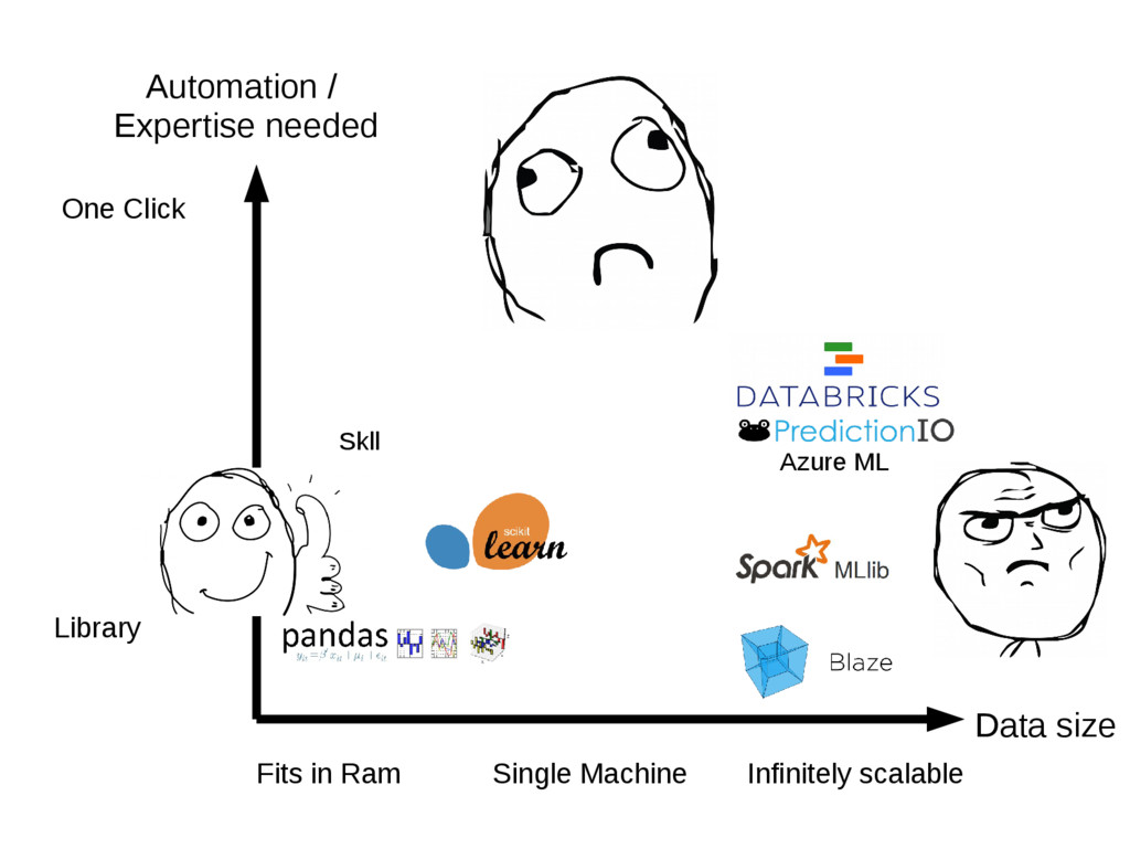 Data size Automation / Expertise needed Fits in...