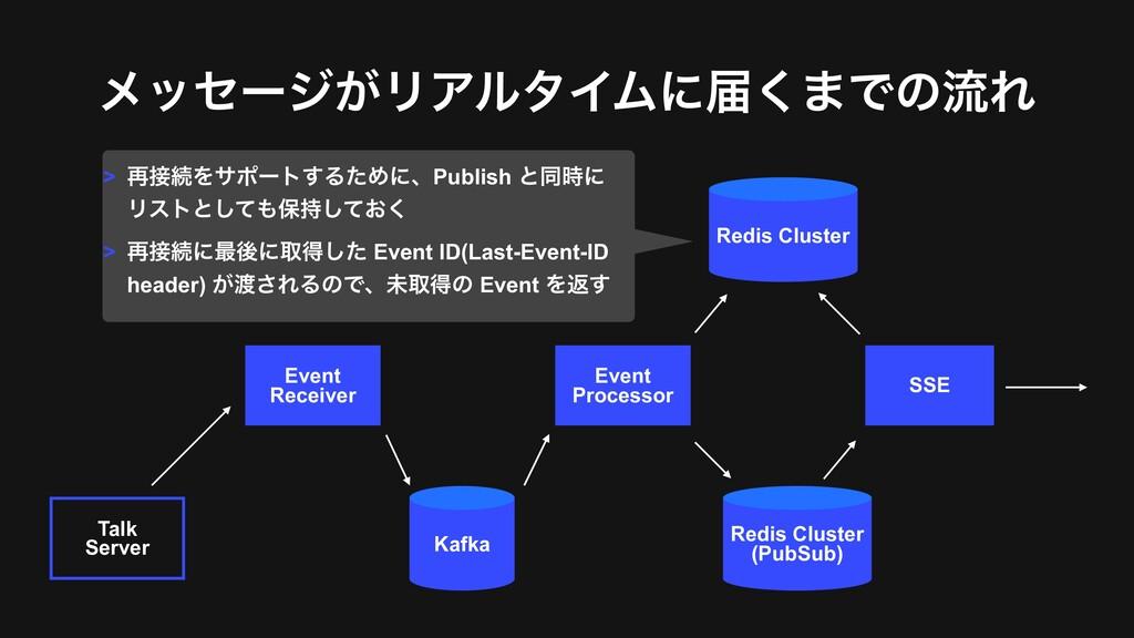 ϝοηʔδ͕ϦΞϧλΠϜʹಧ͘·ͰͷྲྀΕ Talk Server Event Receive...