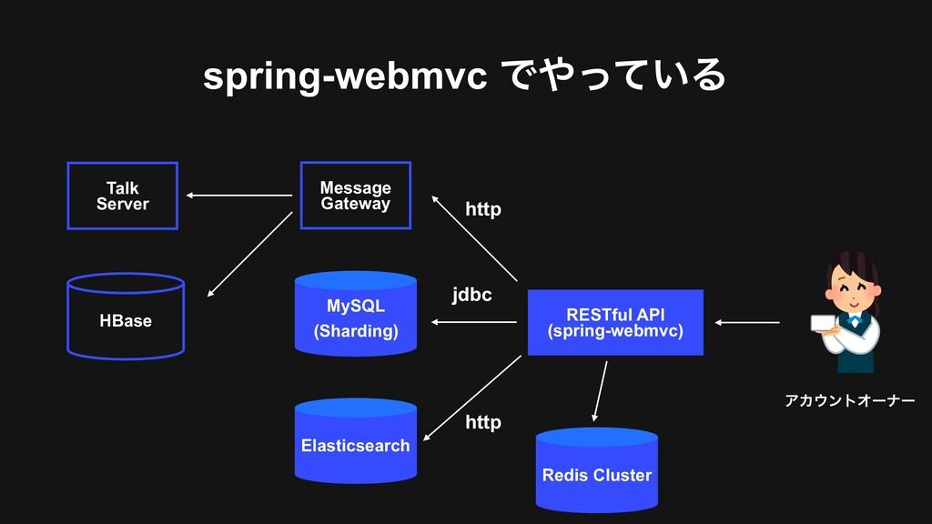 spring-webmvc Ͱ͍ͬͯΔ MySQL (Sharding) RESTful A...
