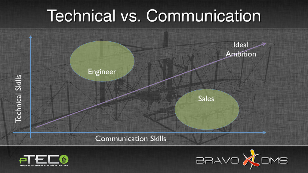 BRAVO DMS BRAVO DMS Technical Skills Communicat...
