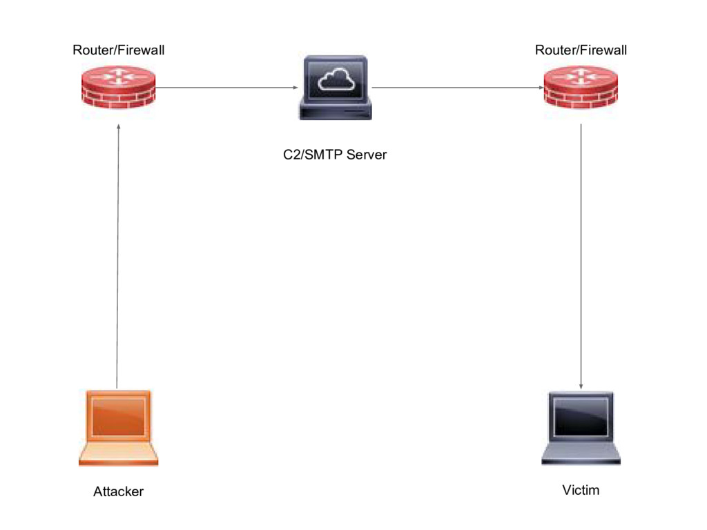 Attacker Router/Firewall C2/SMTP Server Router/...