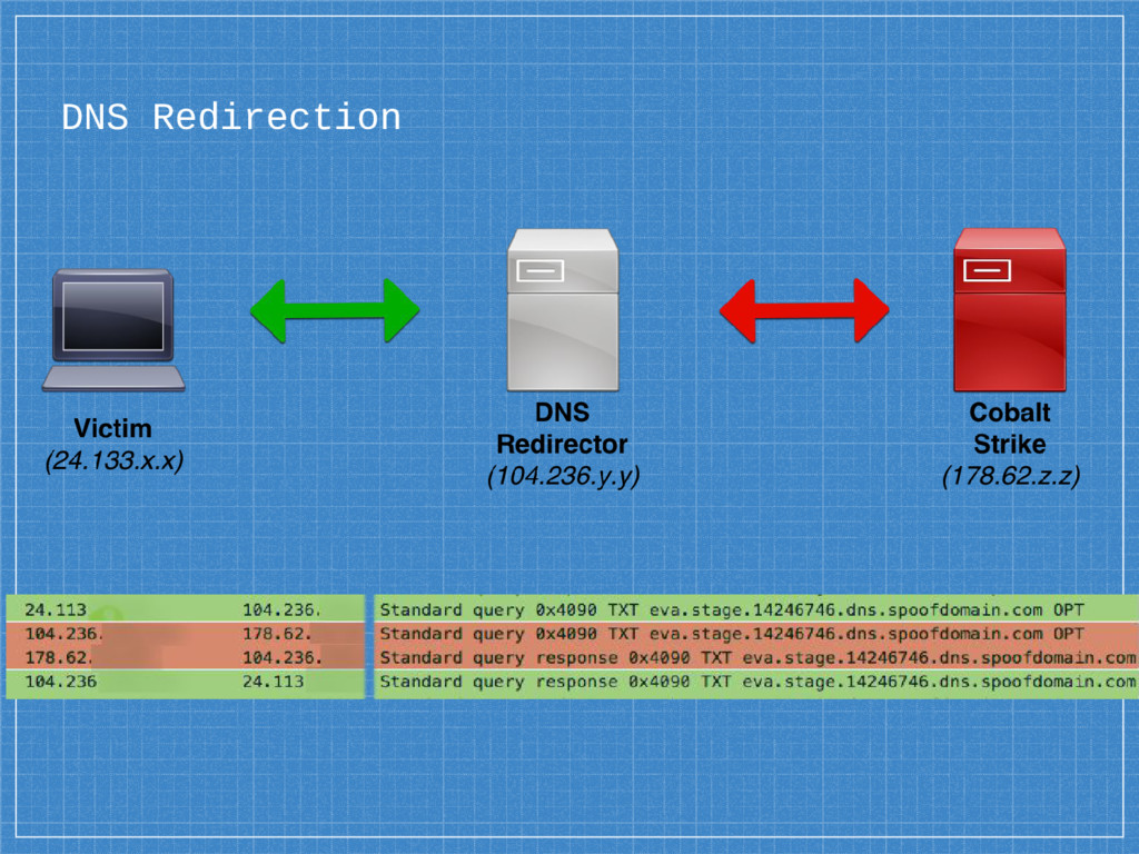 DNS Redirection