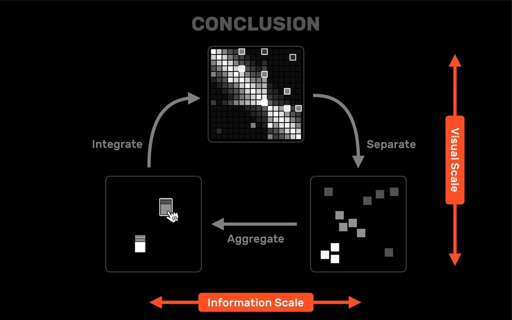 CONCLUSION Integrate Aggregate Separate Visual ...