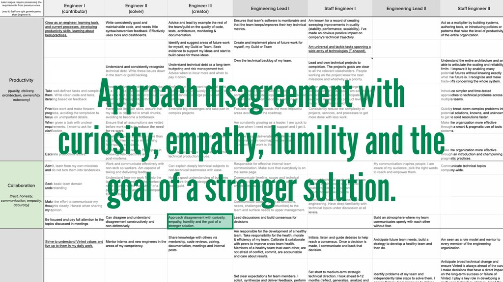 Approach disagreement with curiosity, empathy, ...