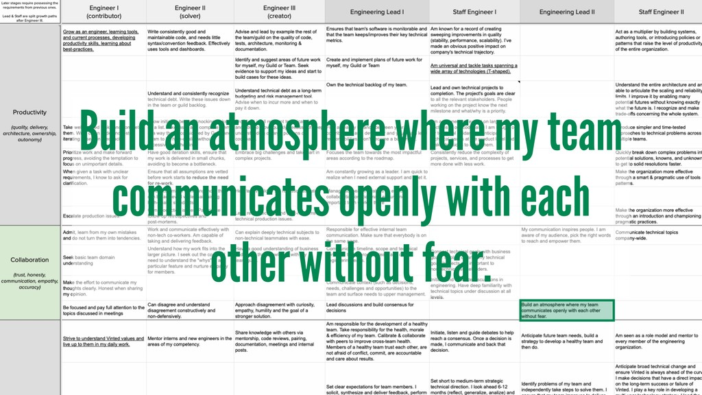 Build an atmosphere where my team communicates ...