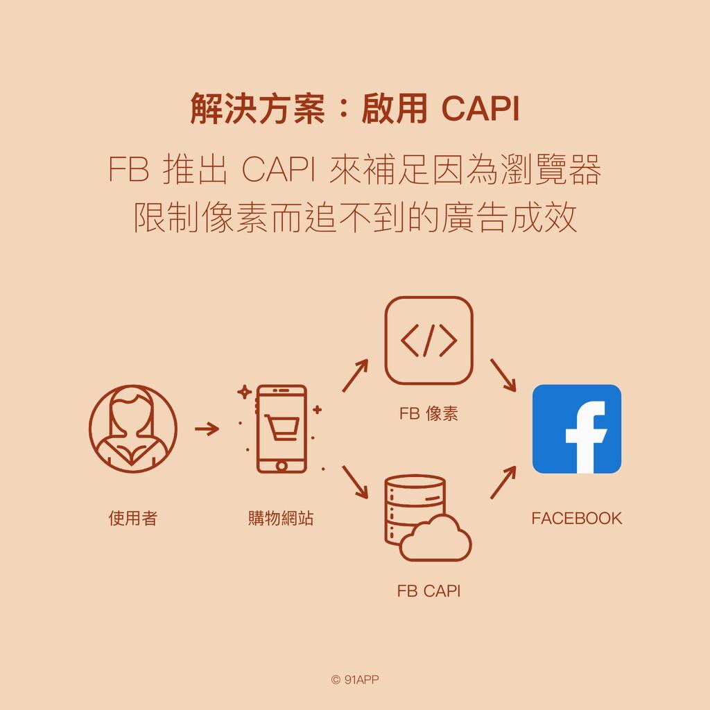 © 91APP 解決⽅案:啟⽤ CAPI FB 推出 CAPI 來補⾜因為瀏覽器 限制像素⽽追...