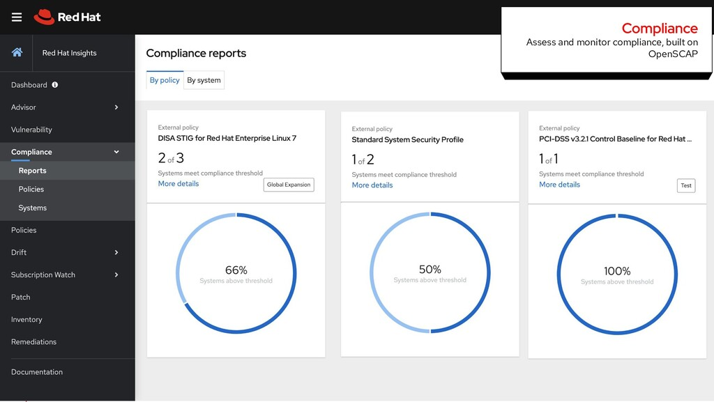 Assess and monitor compliance, built on OpenSCAP