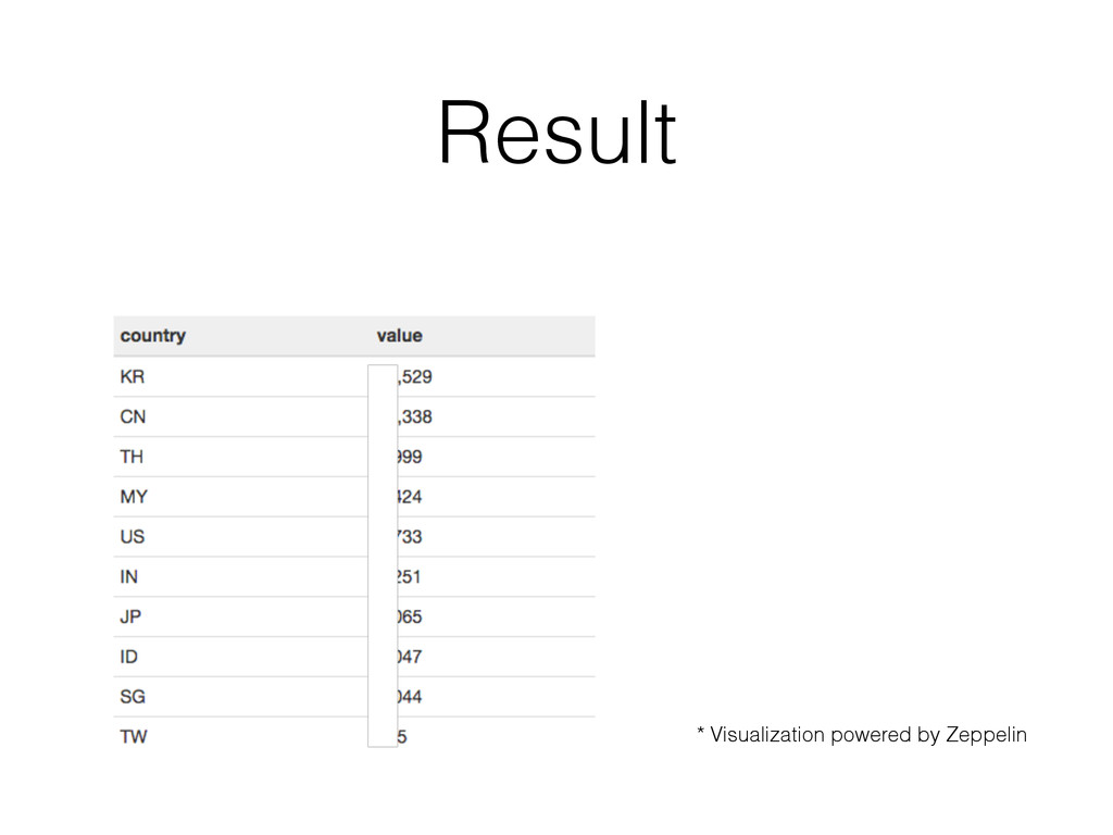 Result * Visualization powered by Zeppelin