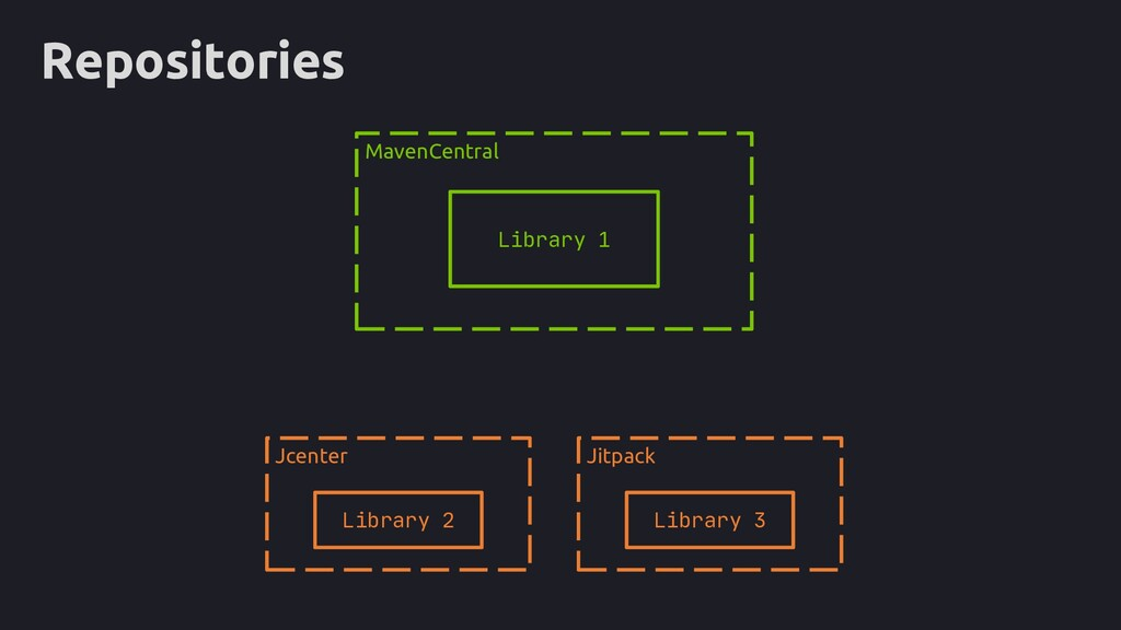 Repositories MavenCentral Jitpack Jcenter Libra...