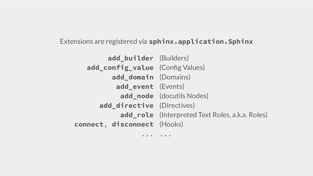 Extensions are registered via sphinx.applicatio...