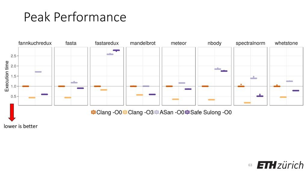 Peak Performance 63 lower is better
