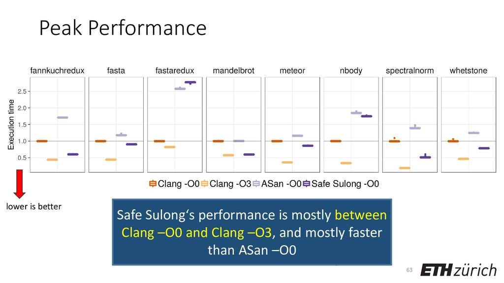 Peak Performance 63 lower is better Safe Sulong...
