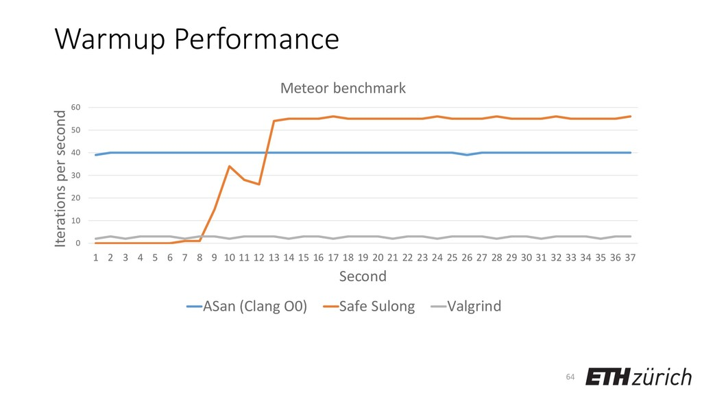 Warmup Performance 64 0 10 20 30 40 50 60 1 2 3...