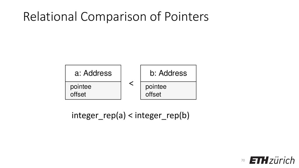 Relational Comparison of Pointers 70 a: Address...