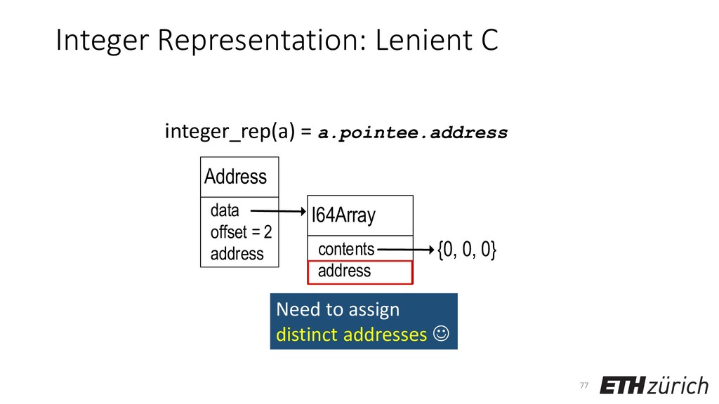 {0, 0, 0} Address address data I64Array content...