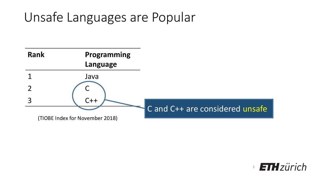 Unsafe Languages are Popular Rank Programming L...