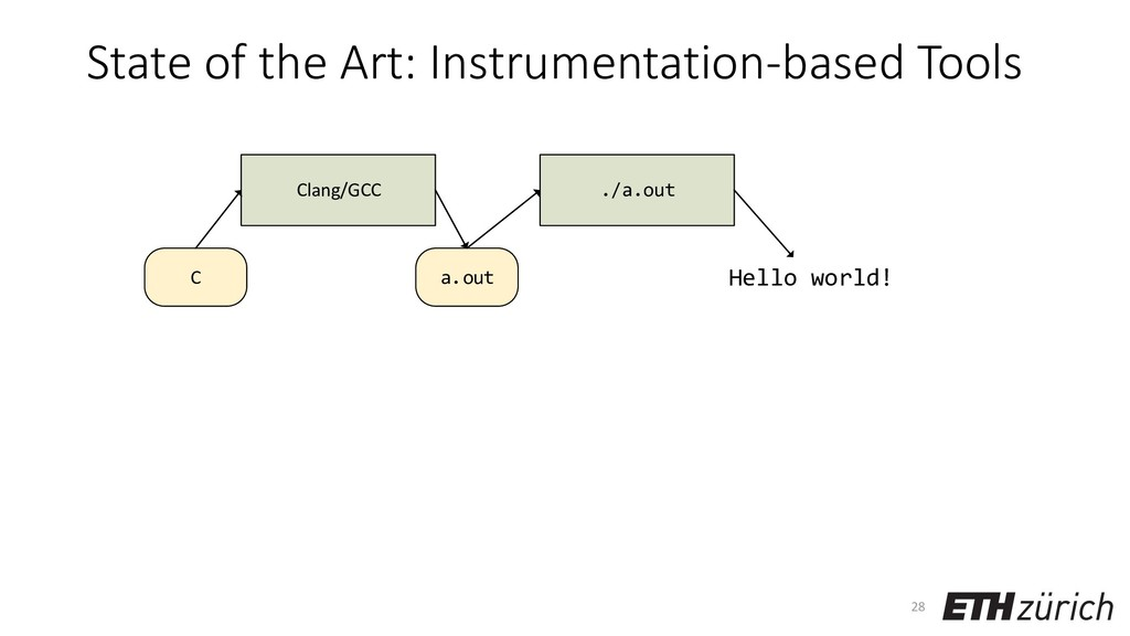 State of the Art: Instrumentation-based Tools 2...