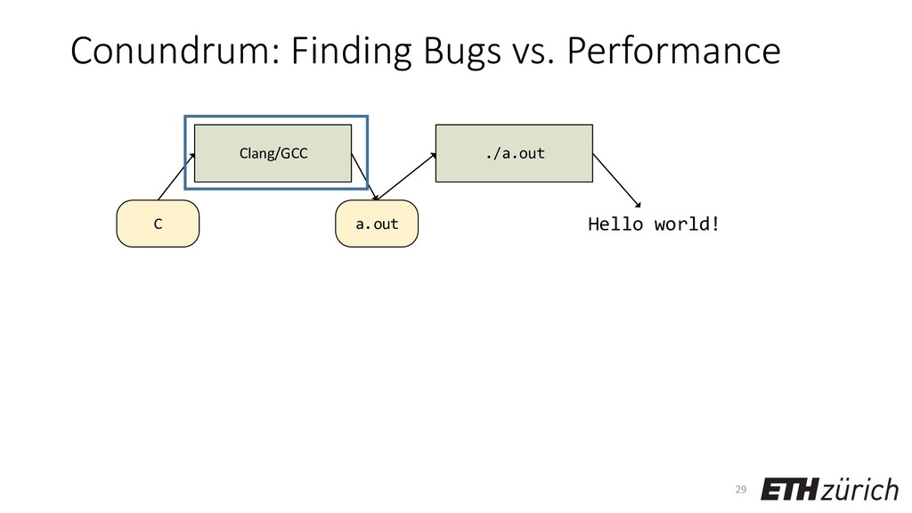 Conundrum: Finding Bugs vs. Performance 29 a.ou...