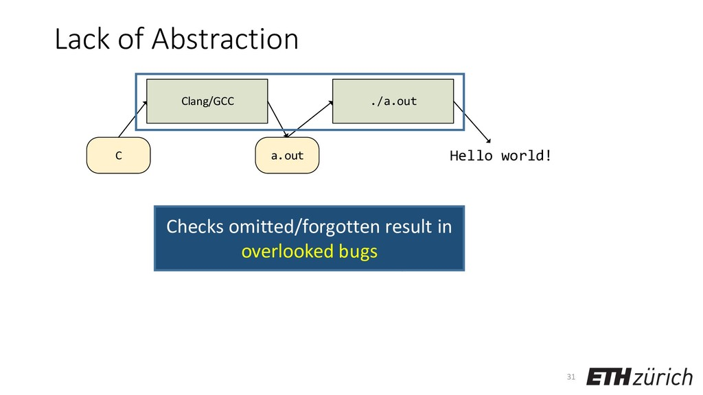Lack of Abstraction 31 a.out Clang/GCC C ./a.ou...
