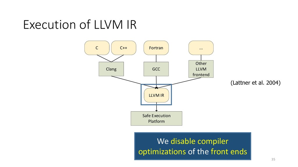 Execution of LLVM IR 35 Safe Execution Platform...