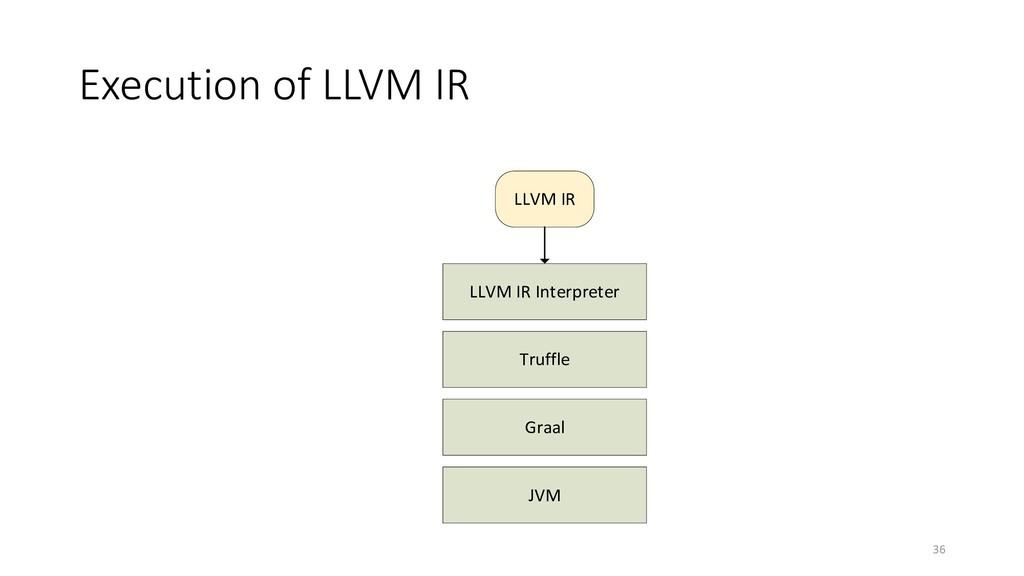 Execution of LLVM IR 36 LLVM IR Interpreter Tru...