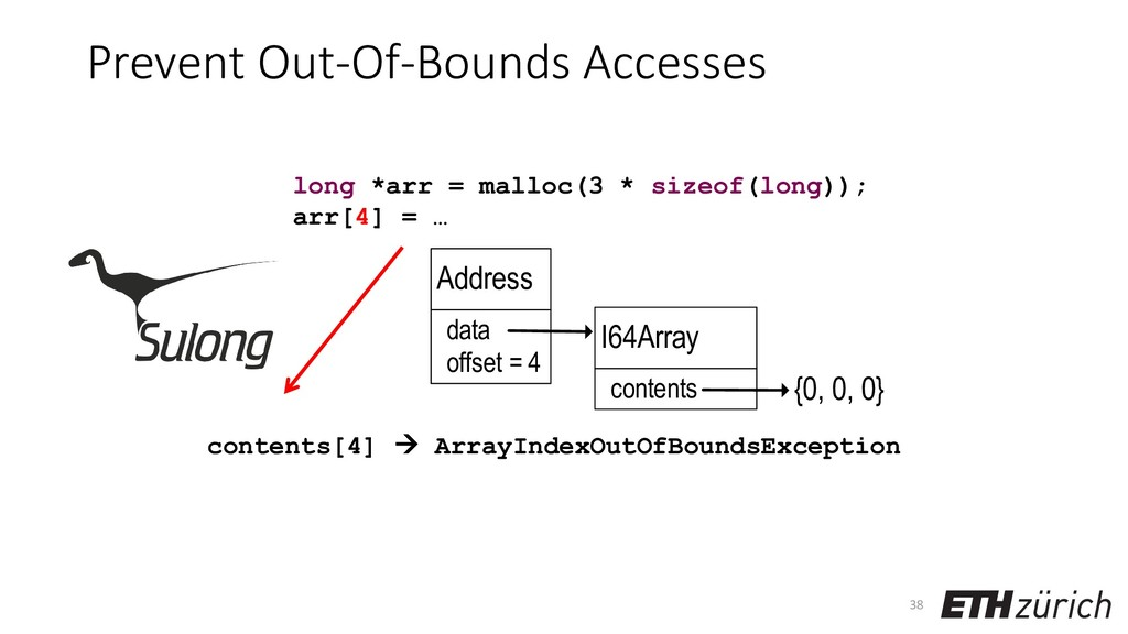 Prevent Out-Of-Bounds Accesses contents[4] → Ar...