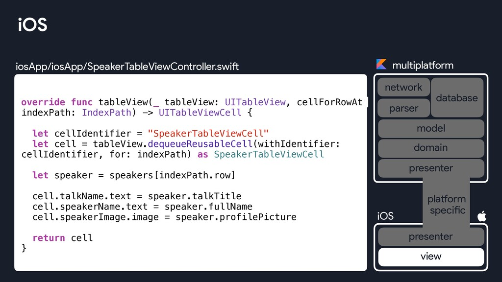 iosApp/iosApp/SpeakerTableViewController.swift ...