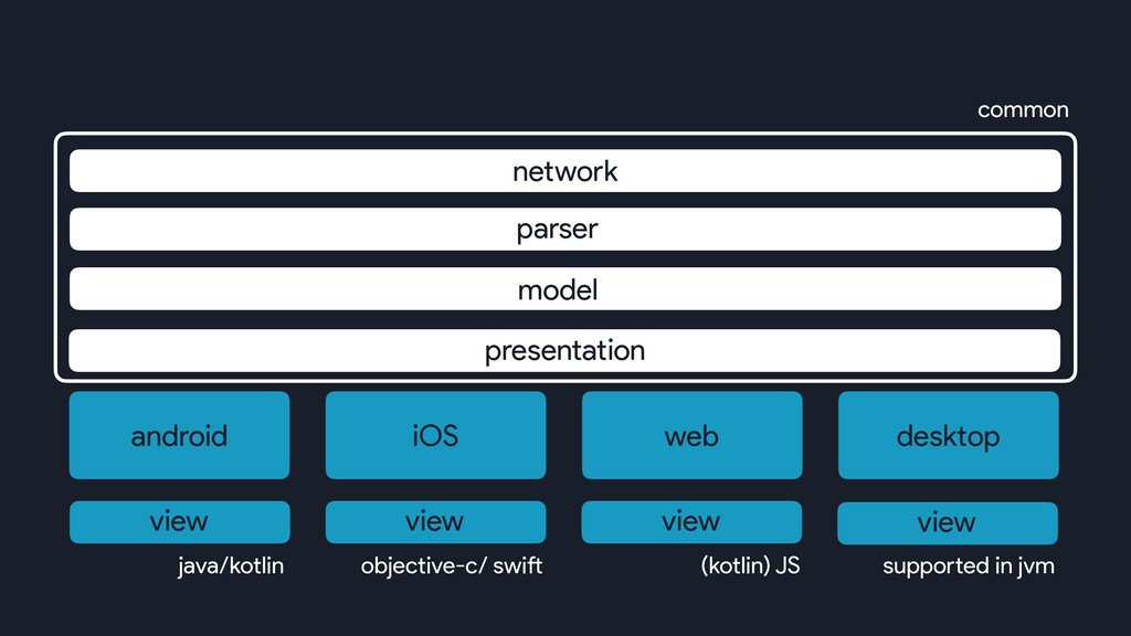android iOS web desktop model parser network pr...