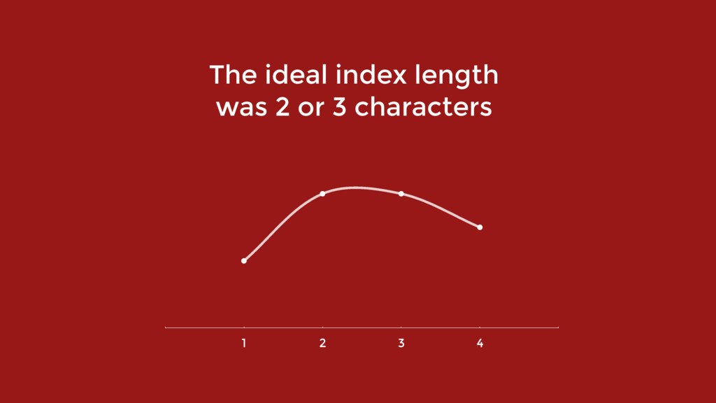 The ideal index length  was 2 or 3 characters ...