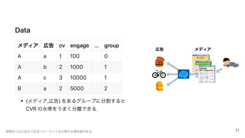 Data メディア 広告 cv engage ... group A a 1 100 0 A ...