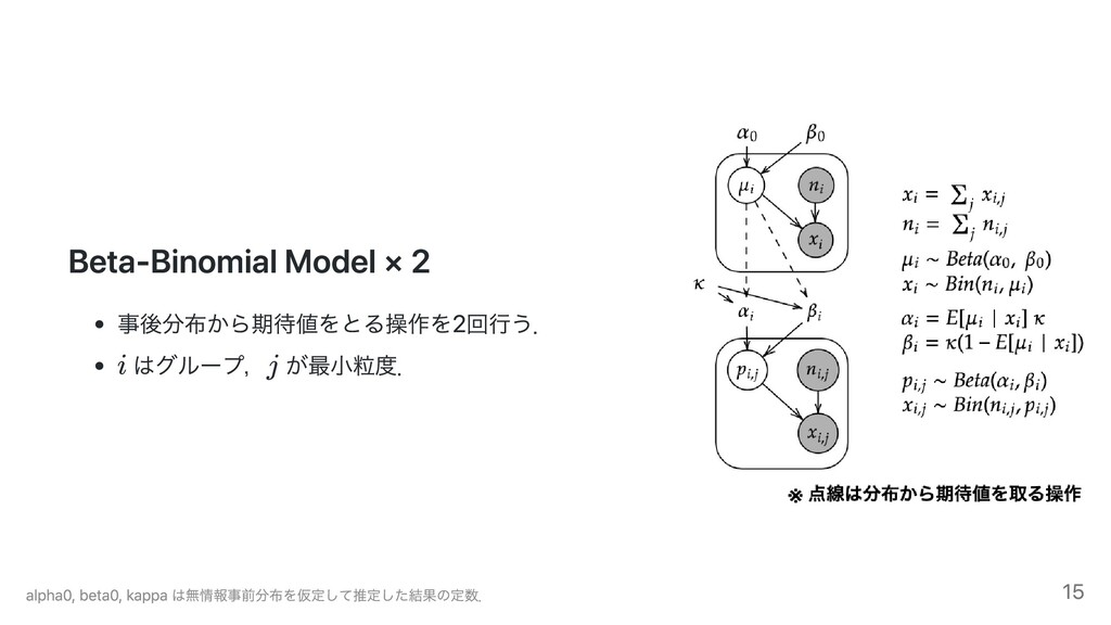 Beta-Binomial Model × 2 事後分布から期待値をとる操作を2回⾏う. はグ...