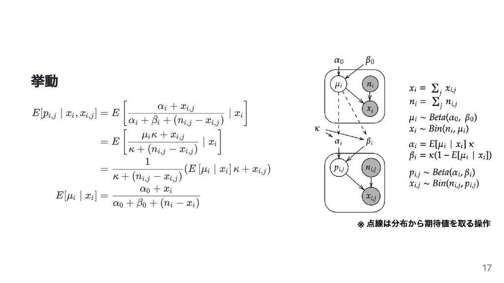 挙動 E[p ∣ x , x ] i,j i i,j E[μ ∣ x ] i i = E ∣ ...