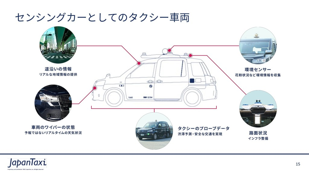 15 Proprietary and Confidential ©2017 JapanTaxi...
