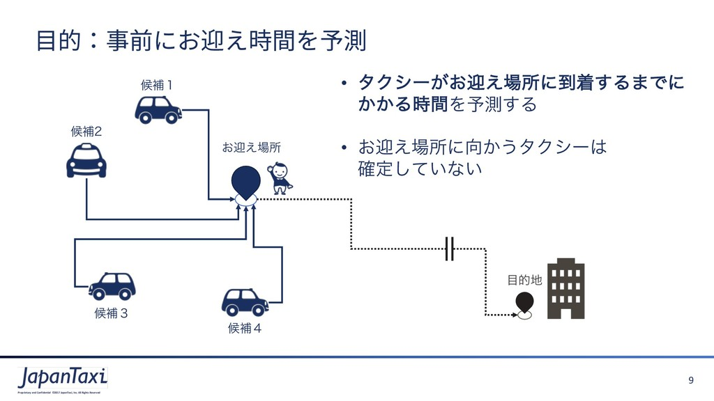9 Proprietary and Confidential ©2017 JapanTaxi,...
