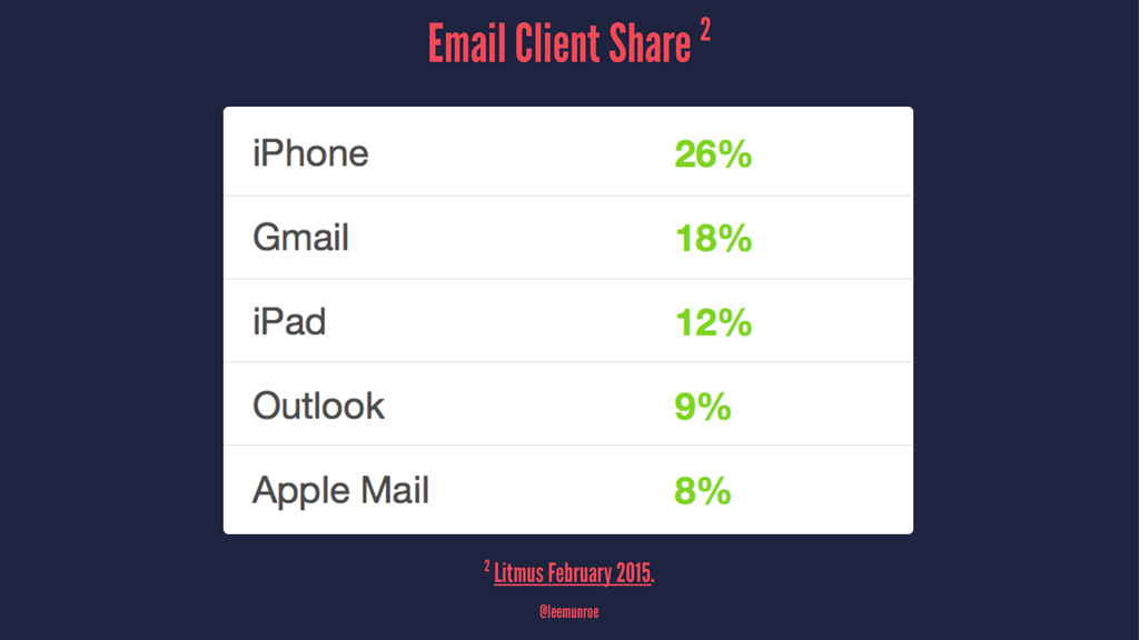 Email Client Share 2 2 Litmus February 2015. @l...