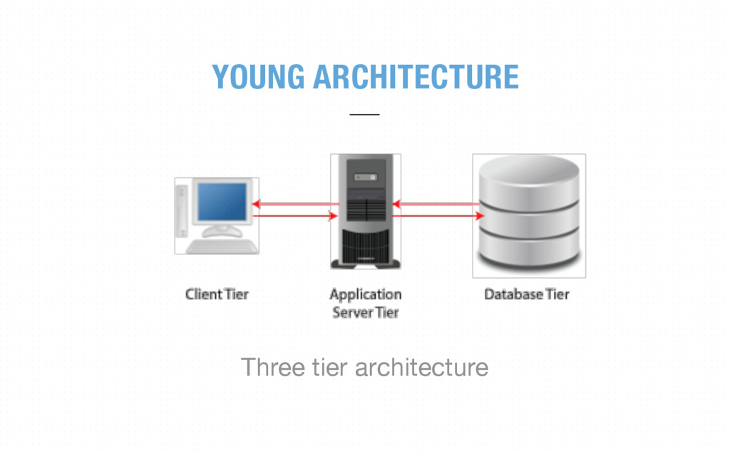 Three tier architecture YOUNG ARCHITECTURE