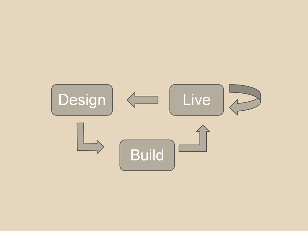 Design Build Live