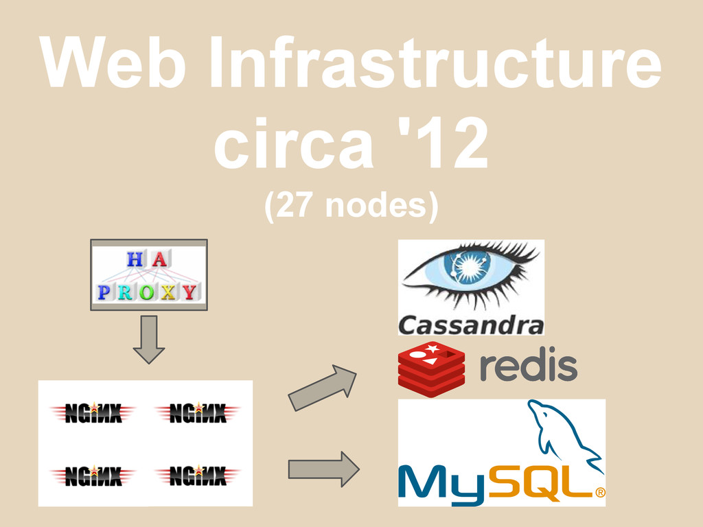 Web Infrastructure circa '12 (27 nodes)