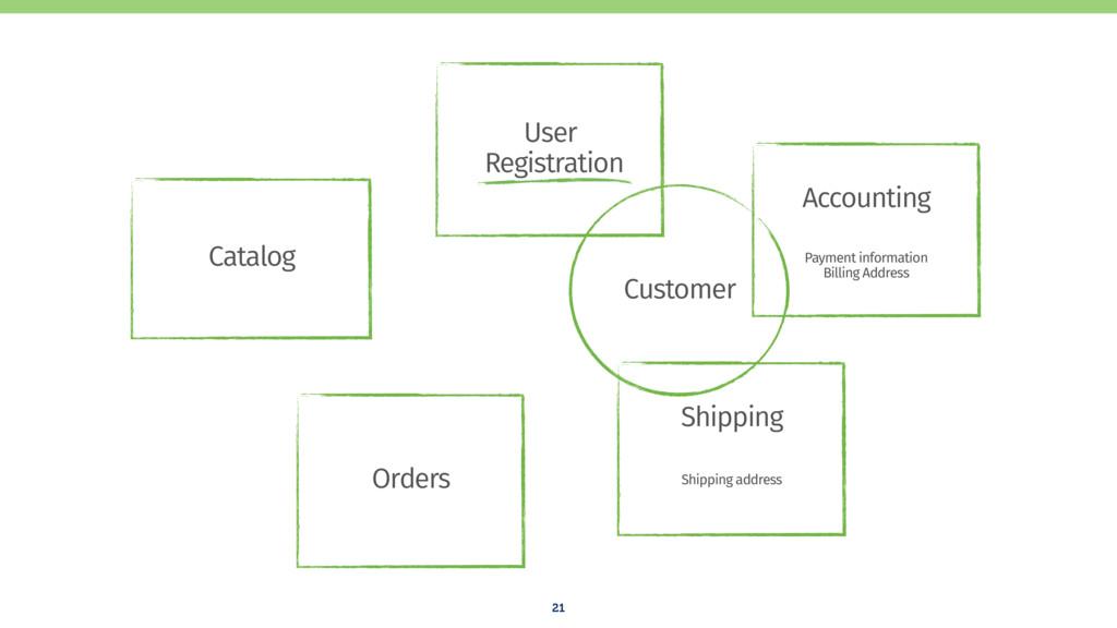 21 Shipping Accounting Catalog Orders User Reg...