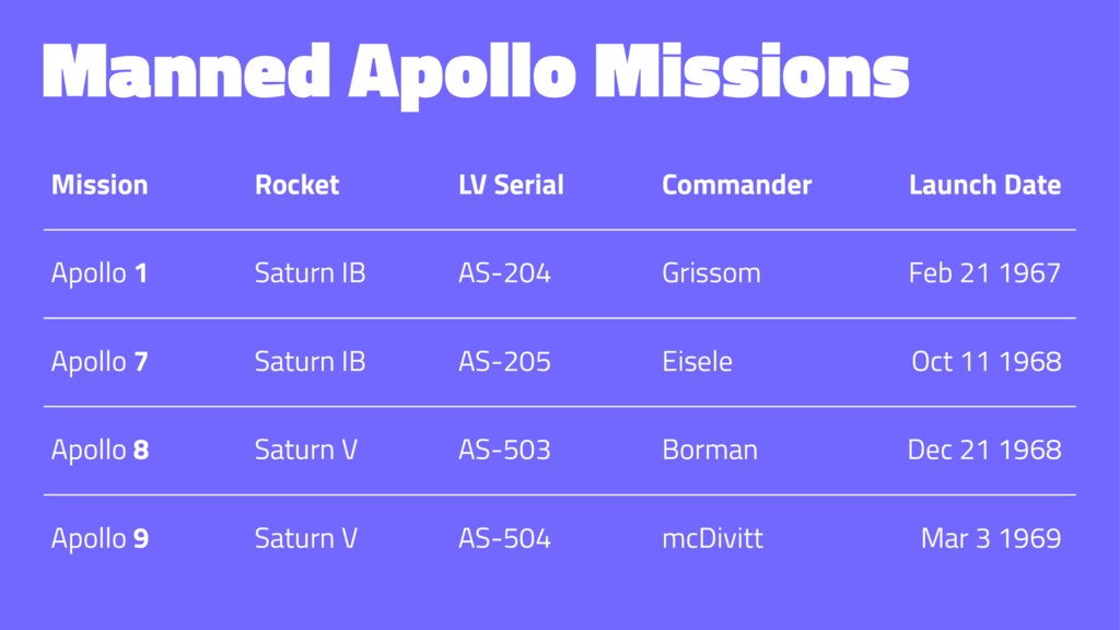 Manned Apollo Missions Mission Rocket LV Serial...