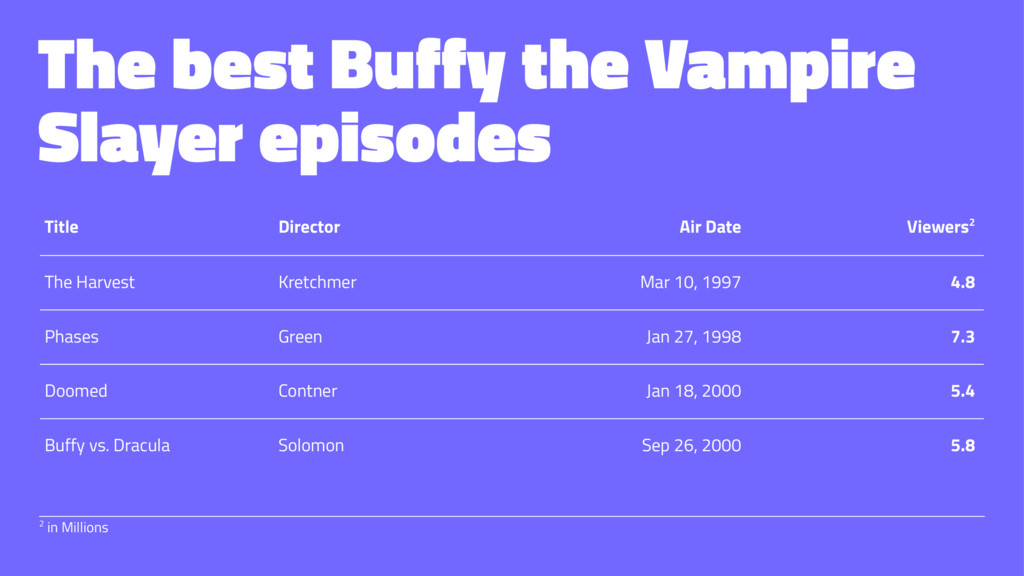 The best Buffy the Vampire Slayer episodes Titl...