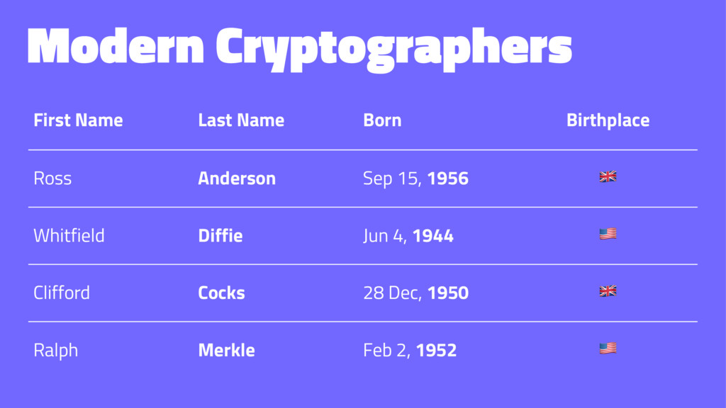 Modern Cryptographers First Name Last Name Born...