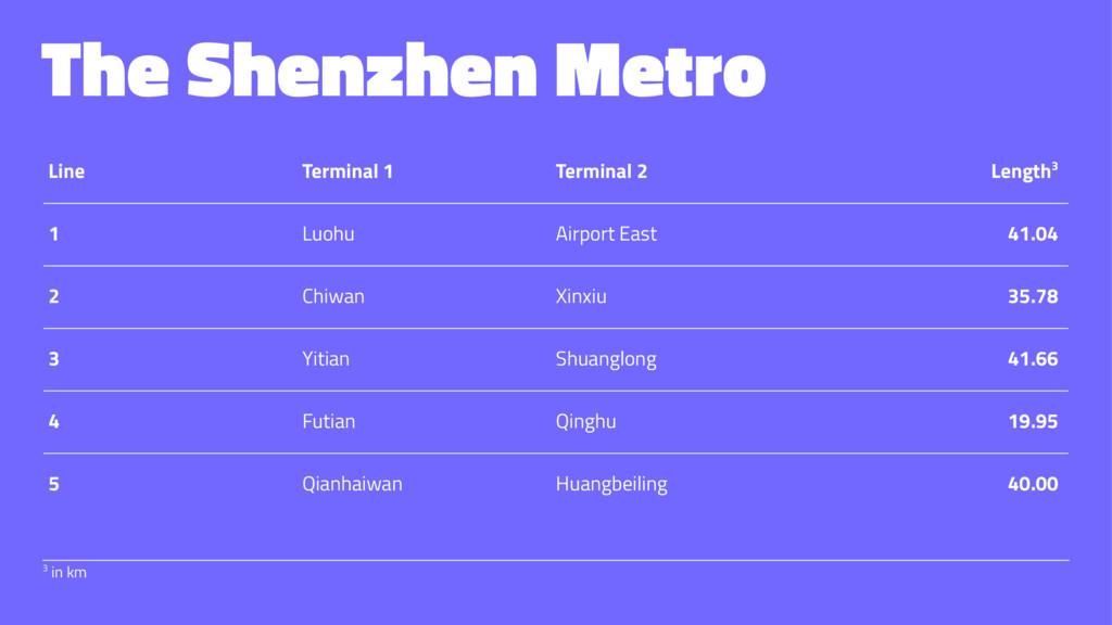 The Shenzhen Metro Line Terminal 1 Terminal 2 L...